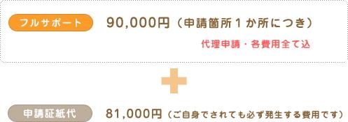 フルサポート:90,000円(申請箇所1か所につき)代理申請・各費用込+申請証紙代:81,000円(ご自身でされても必ず発生する費用です)