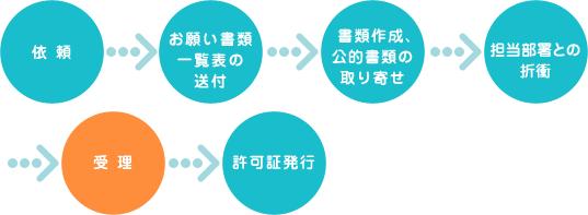 依頼→・お願い書類一覧表の送付→書類作成→担当部署との折衝→受理→許可証発行・公的書類の取り寄せ